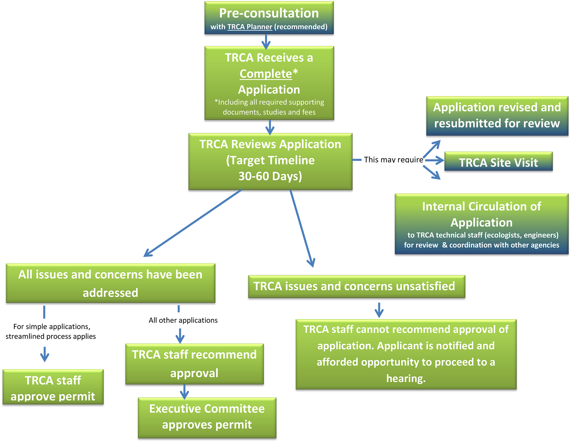 Diagram of the TRCA planning process