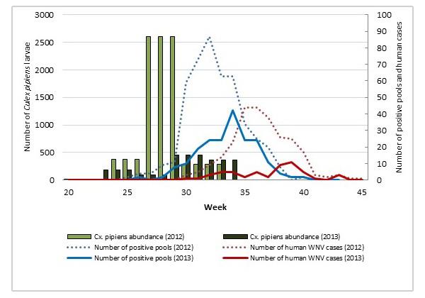 TRCA West Nile Virus monitoring chart
