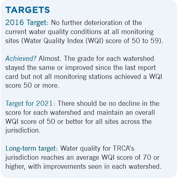 Living City Report Card water quality targets