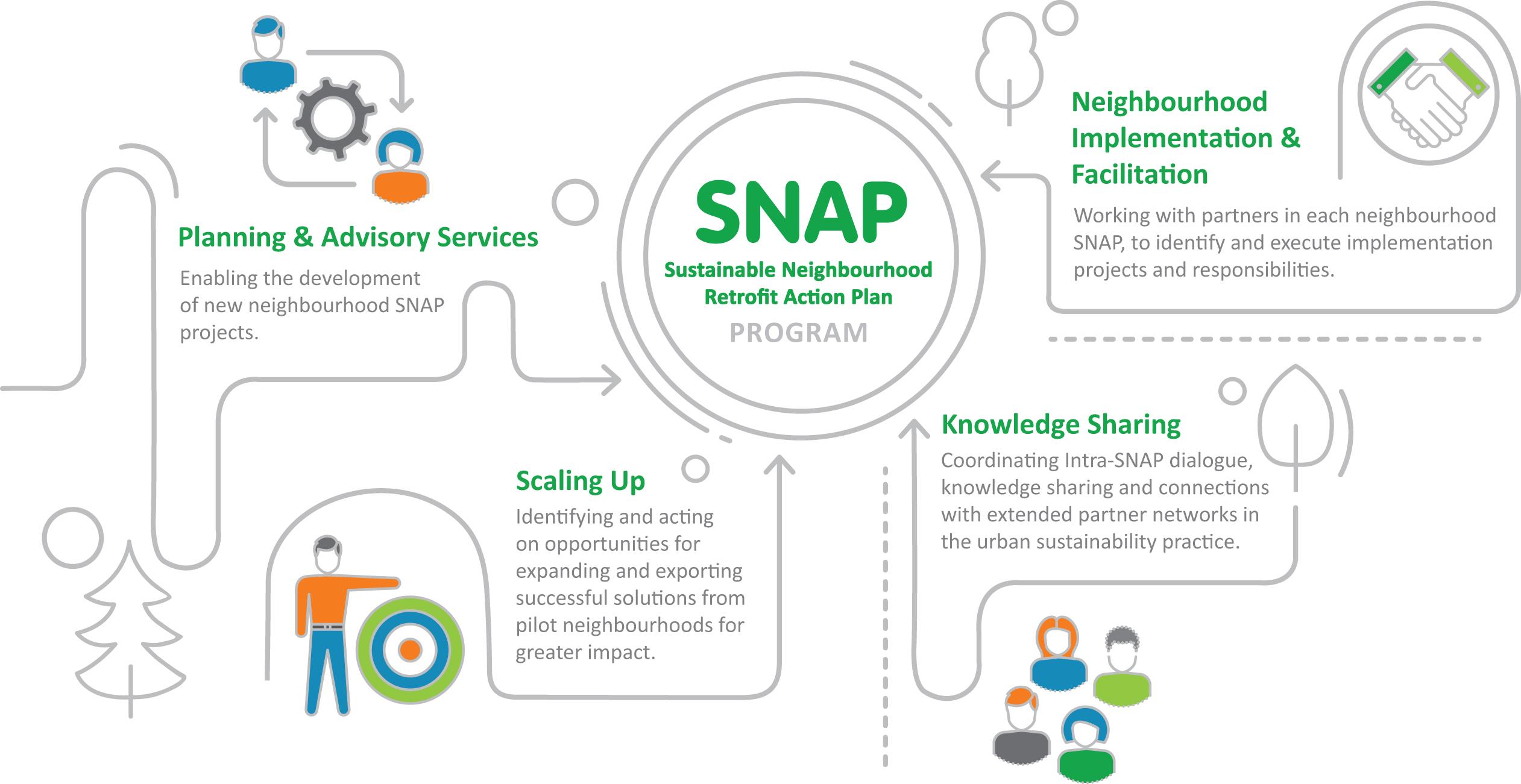 SNAP program diagram