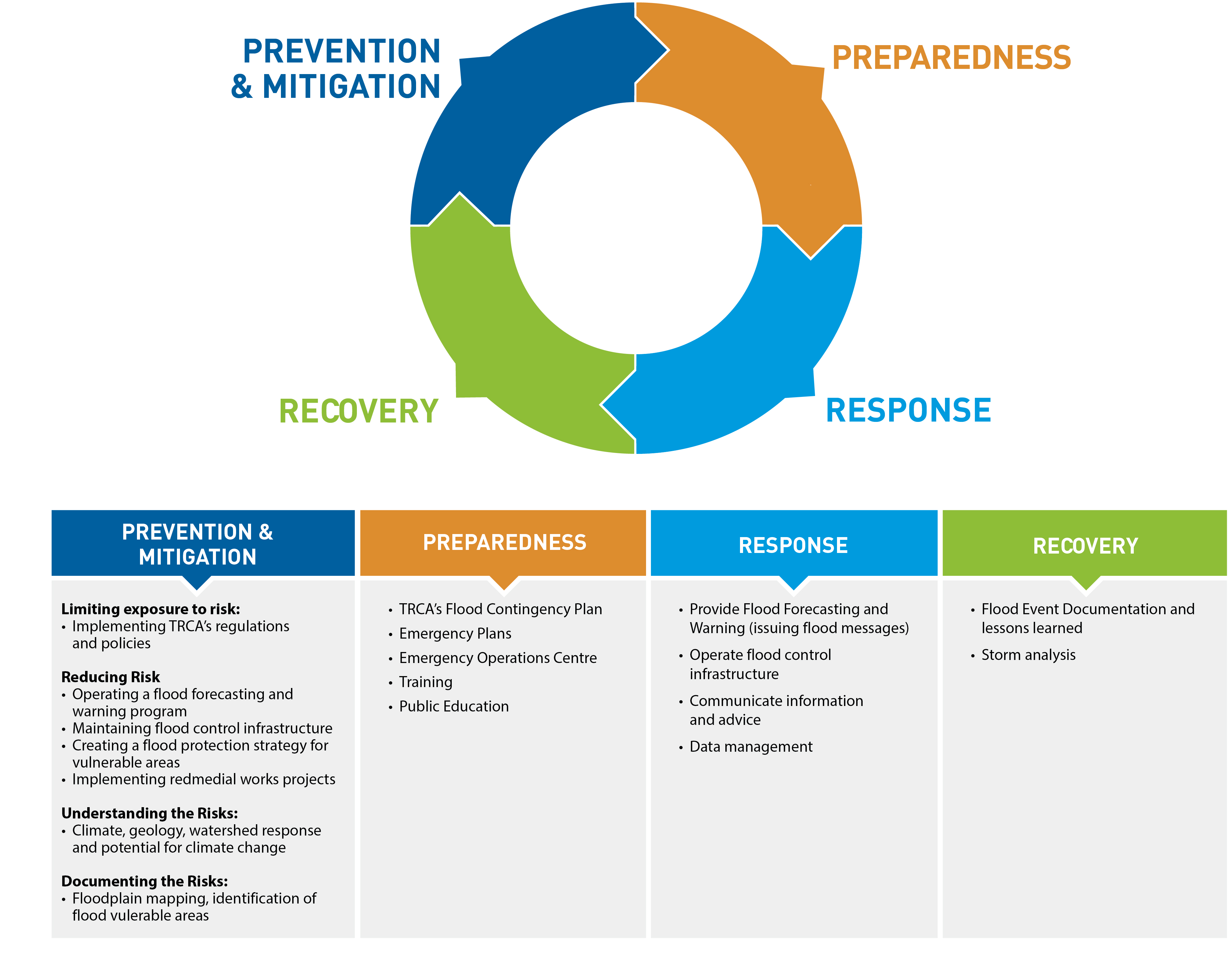 Graphic: Flood Risk Management activities at TRCA encompass all phases of emergency management.