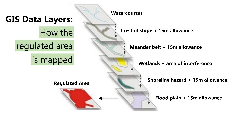 diagram showing mapping of TRCA regulated area