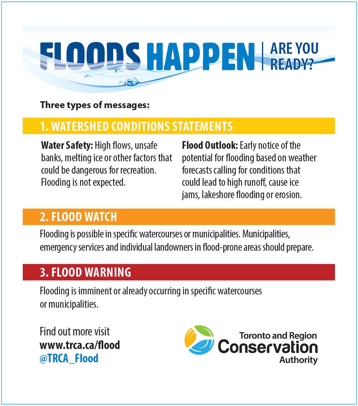 Floods Happen graphics