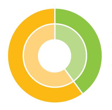 Progress toward TRCA strategic goal 3 - Rethink greenspace to maximize its value