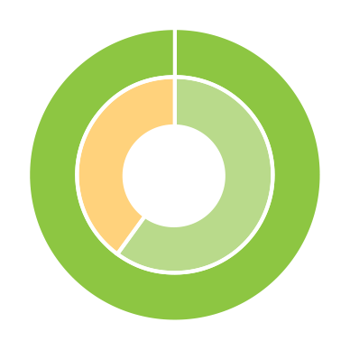 Progress toward TRCA strategic goal 8 - gather and share the best sustainability knowledge