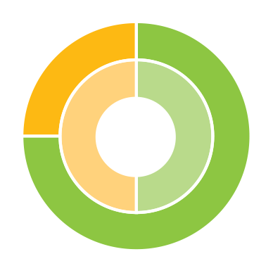 Progress toward TRCA strategic goal 9 - Measure performance