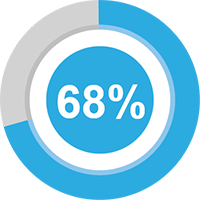 68 percent of surveyed participants considered adding skills to their resume