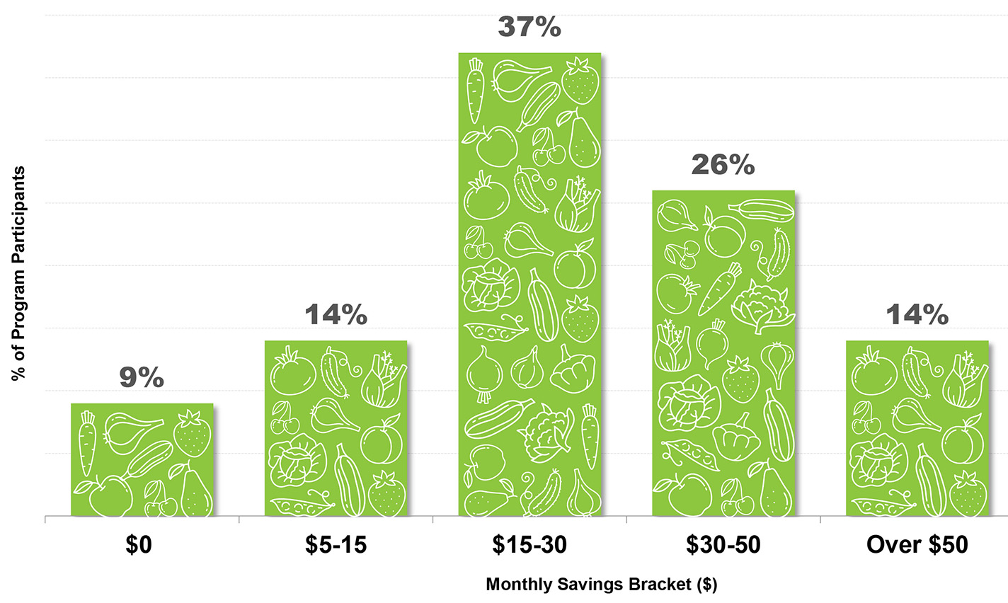 37 percent of program participants saved 15 to 30 dollars per month on fruits and vegetables through involvement in the community garden