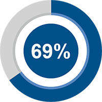 69 percent of program participants said they were inspired to fundraise for a community cause