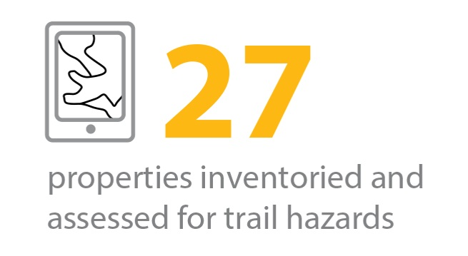 27 properties inventoried and assessed for trail hazards