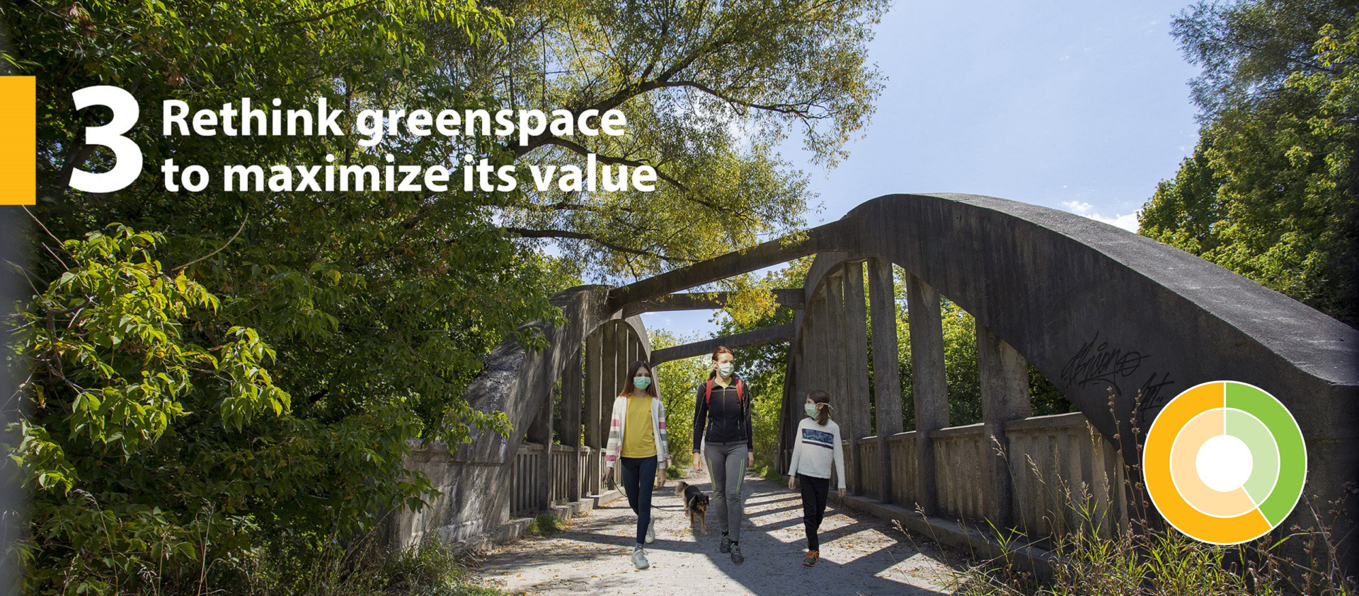 TRCA Strategic Goal 3 Rethink greenspace to maximize its value