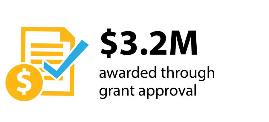 3.2 million dollars in grant applications awarded