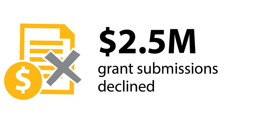 2.5 million dollars in grant applications declined