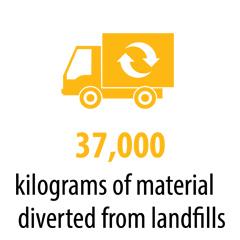37000 kilograms of material diverted from landfills