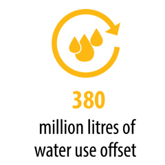 380 million litres of water use offset