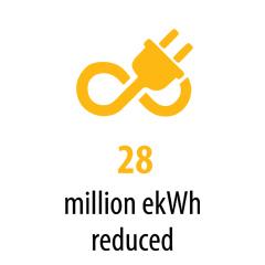 28 million ekWh reduced