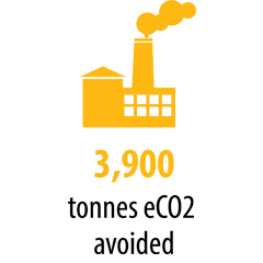 3900 tonnes of greenhouse gas avoided
