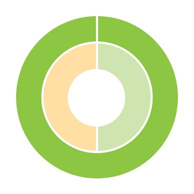 Progress toward TRCA strategic goal 12 - Facilitate a region-wide approach to sustainability