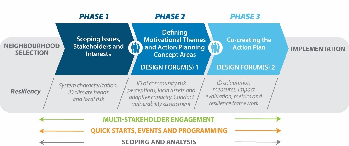 The SNAP action planning process follows a three-phase approach that incorporates extensive community and multi-stakeholder engagement