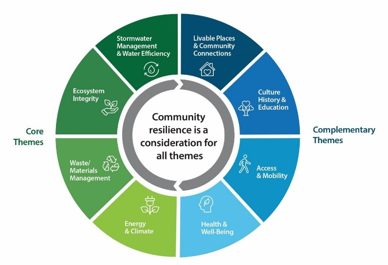 Thornhill SNAP sustainability framework diagram displays core and complementary themes - community resilience is a consideration for all themes