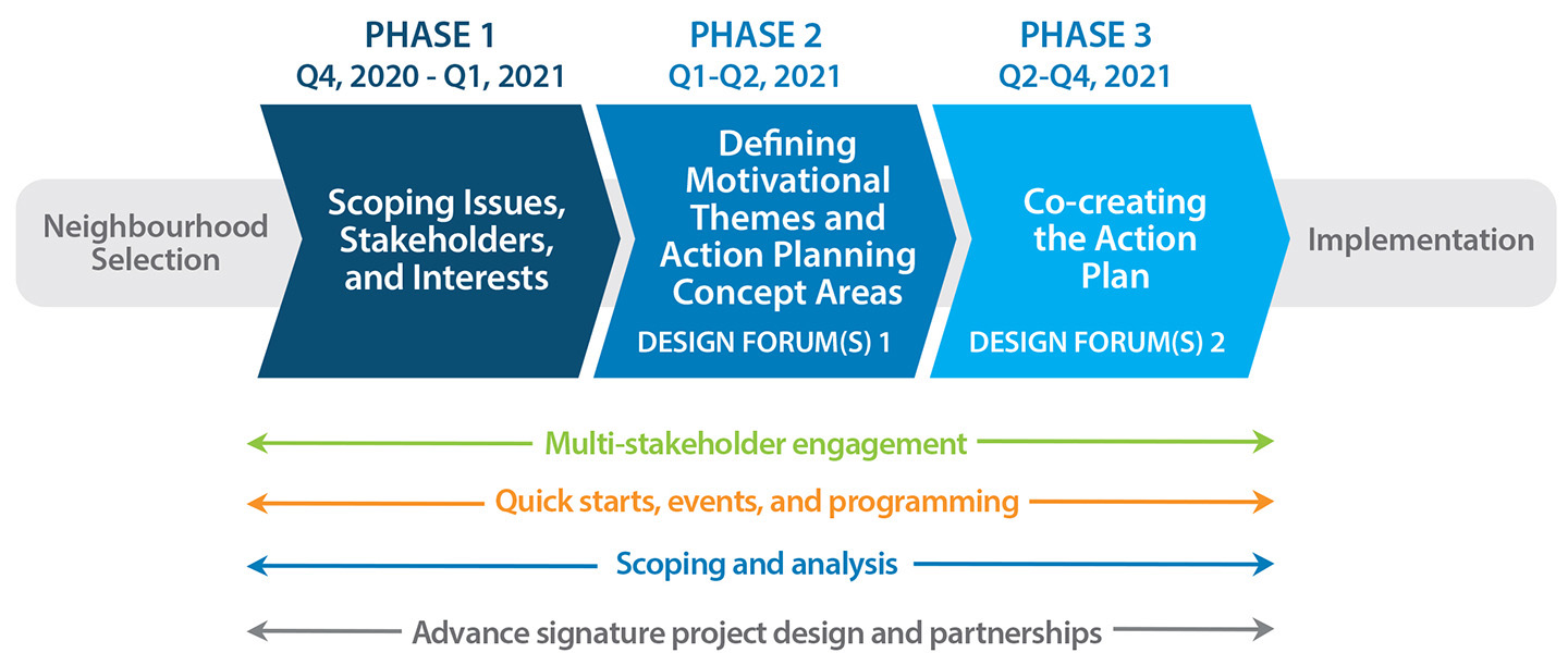 The SNAP action planning process follows a three-phase approach that begins with scoping issues and interests and is followed by defining motivational themes and action planning concept areas and then co-creating the action plan